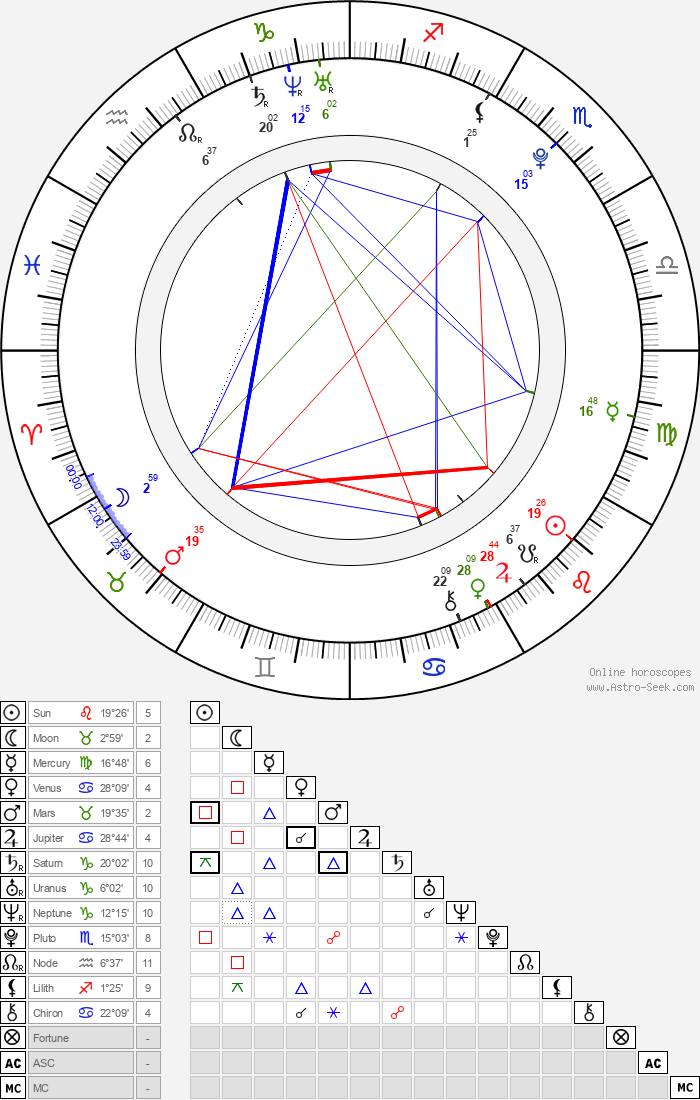 Armin Omerovic - Astrology Natal Birth Chart