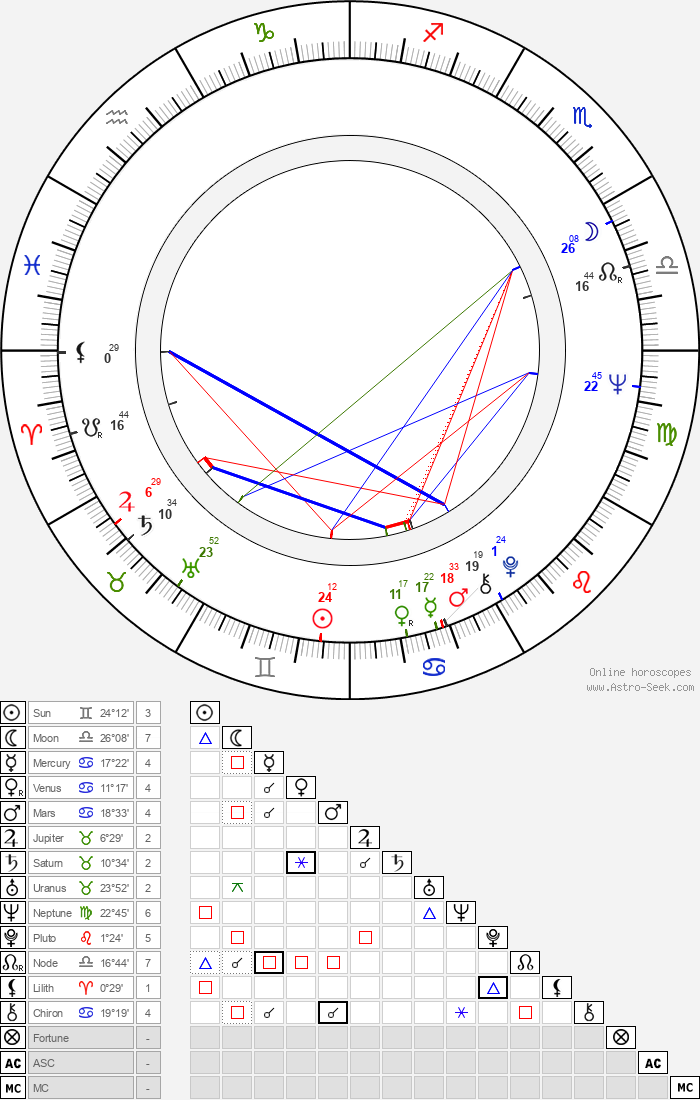Aron Kincaid - Astrology Natal Birth Chart