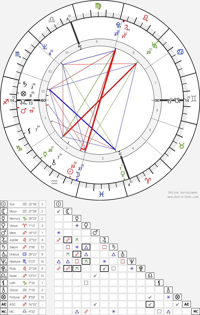 Arsenio Hall - Astrology Natal Birth Chart