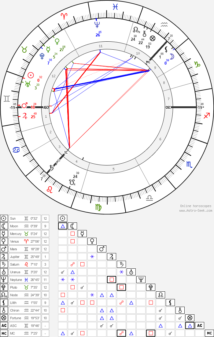 Arthur Conan Doyle - Astrology Natal Birth Chart