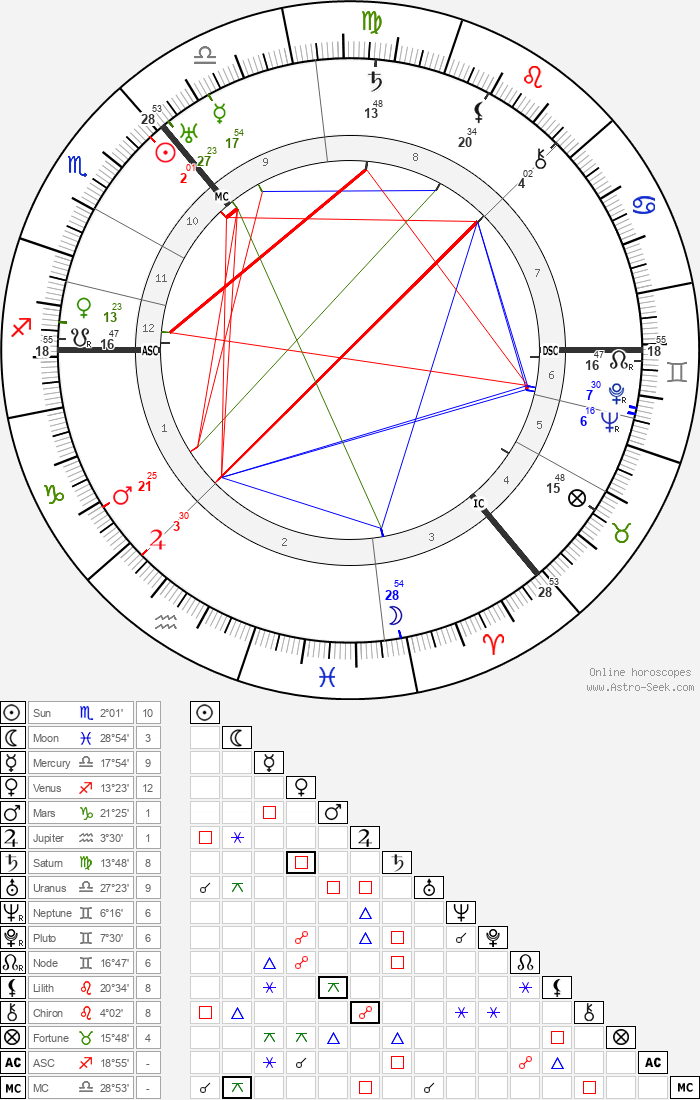 Arthur Woodburn - Astrology Natal Birth Chart