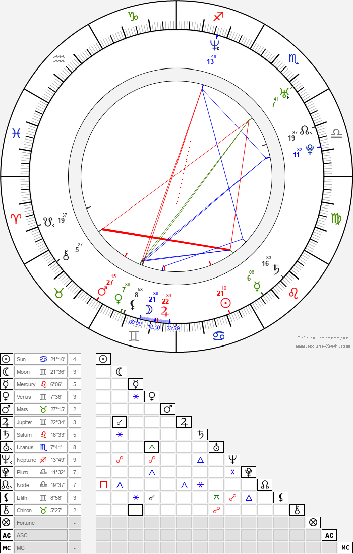 Ashley Scott - Astrology Natal Birth Chart