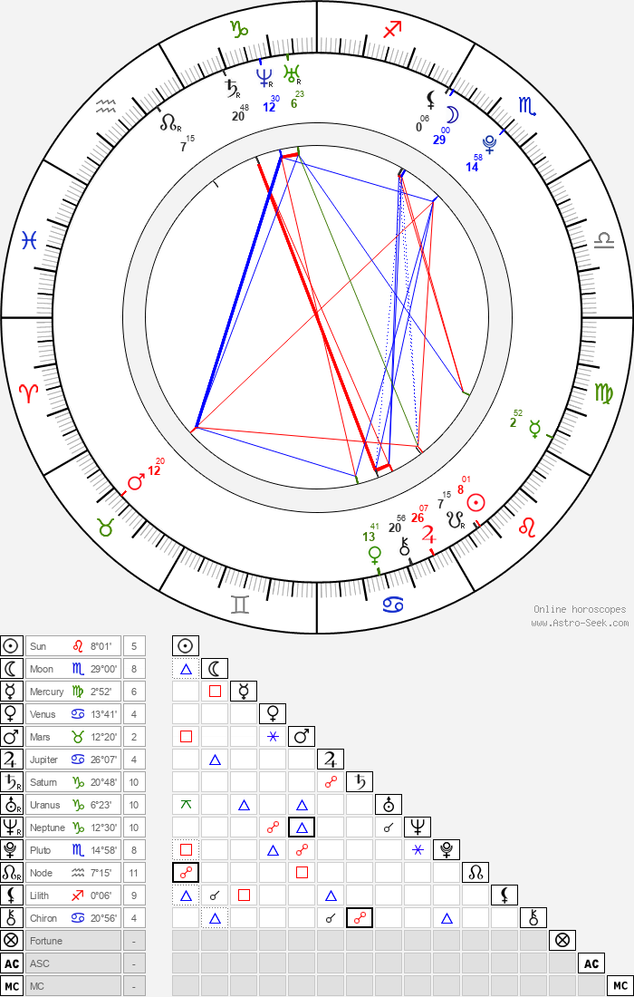 Ashlyn DiNardo - Astrology Natal Birth Chart