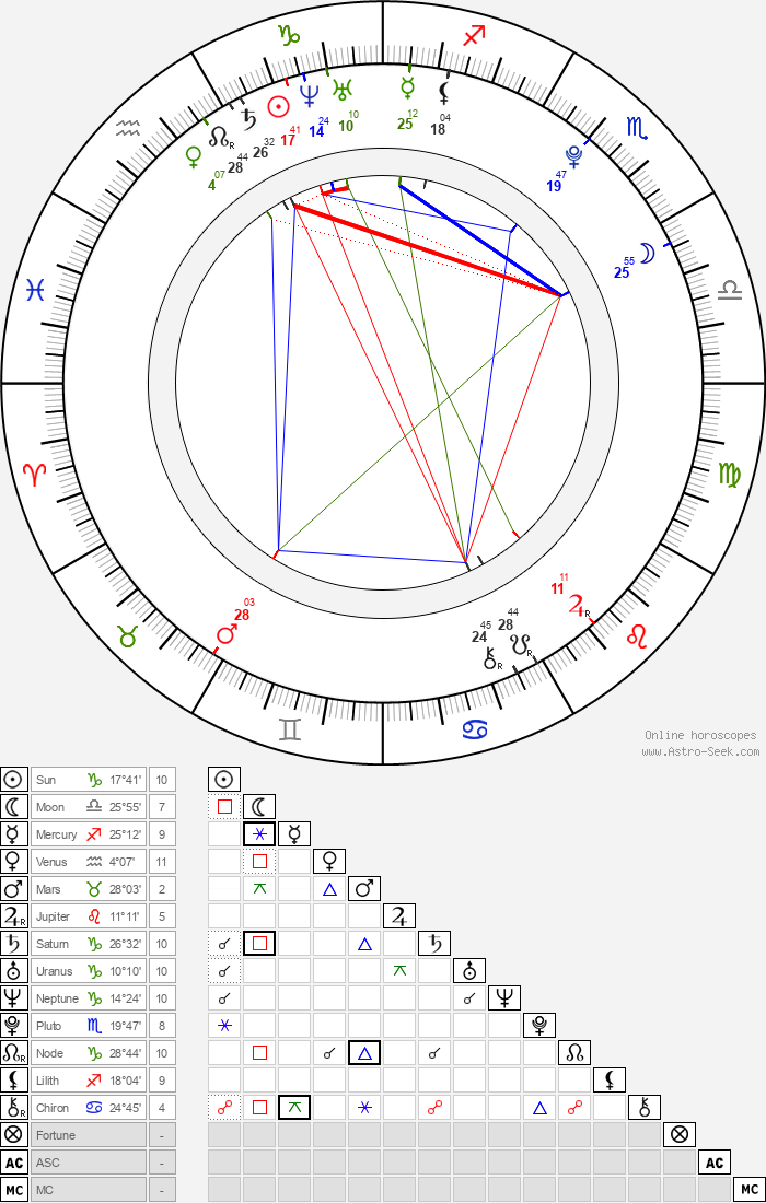 Asuka Hinoi - Astrology Natal Birth Chart