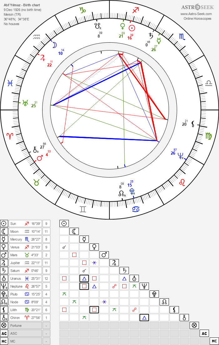 Atıf Yılmaz - Astrology Natal Birth Chart