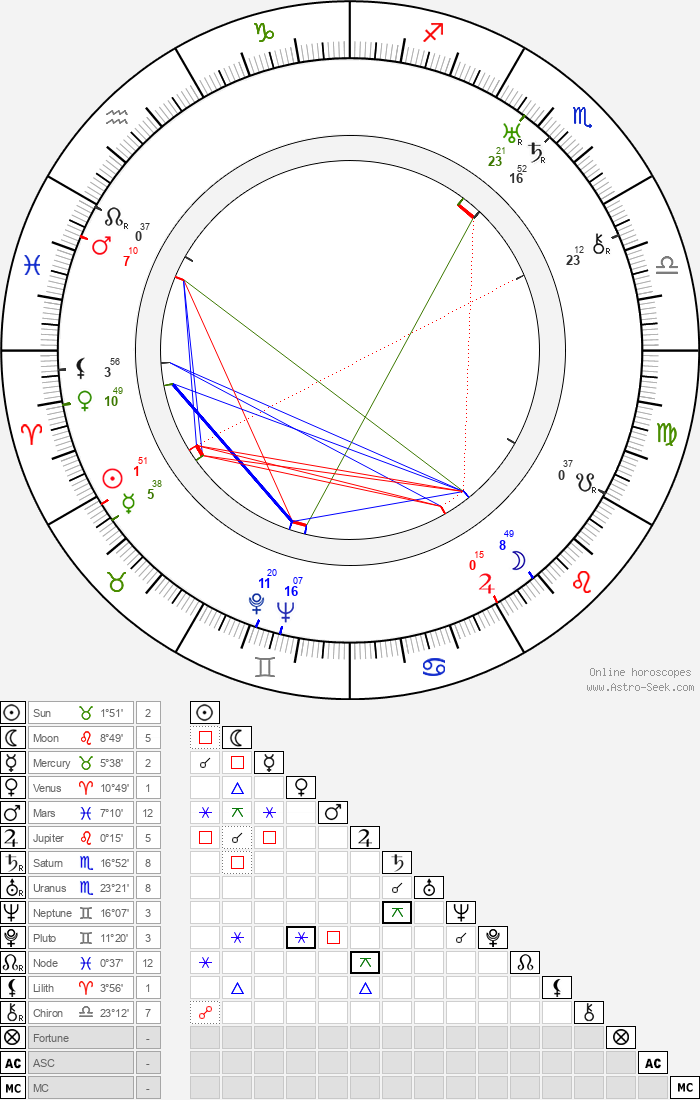 Attila Hörbiger - Astrology Natal Birth Chart
