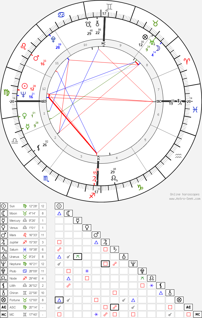 Attilio Labis - Astrology Natal Birth Chart