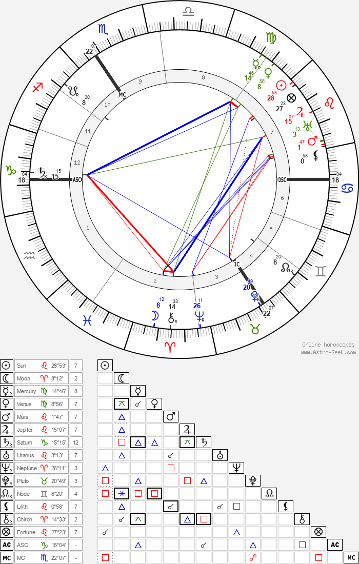 Aubrey Beardsley - Astrology Natal Birth Chart