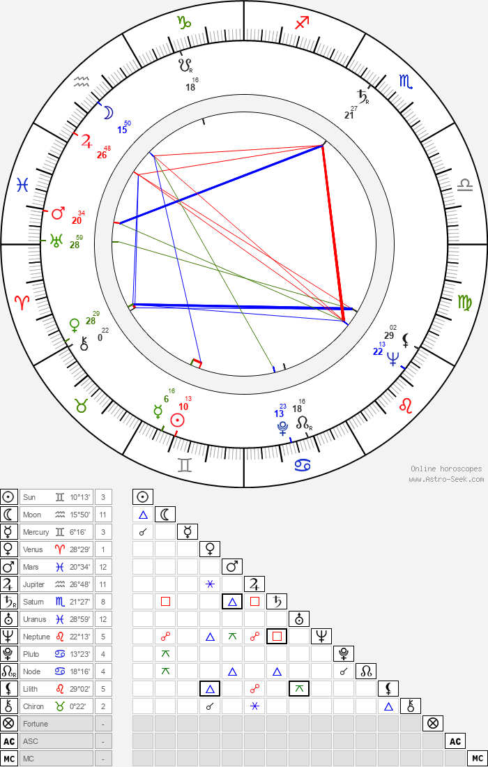 Aubrey Morris - Astrology Natal Birth Chart
