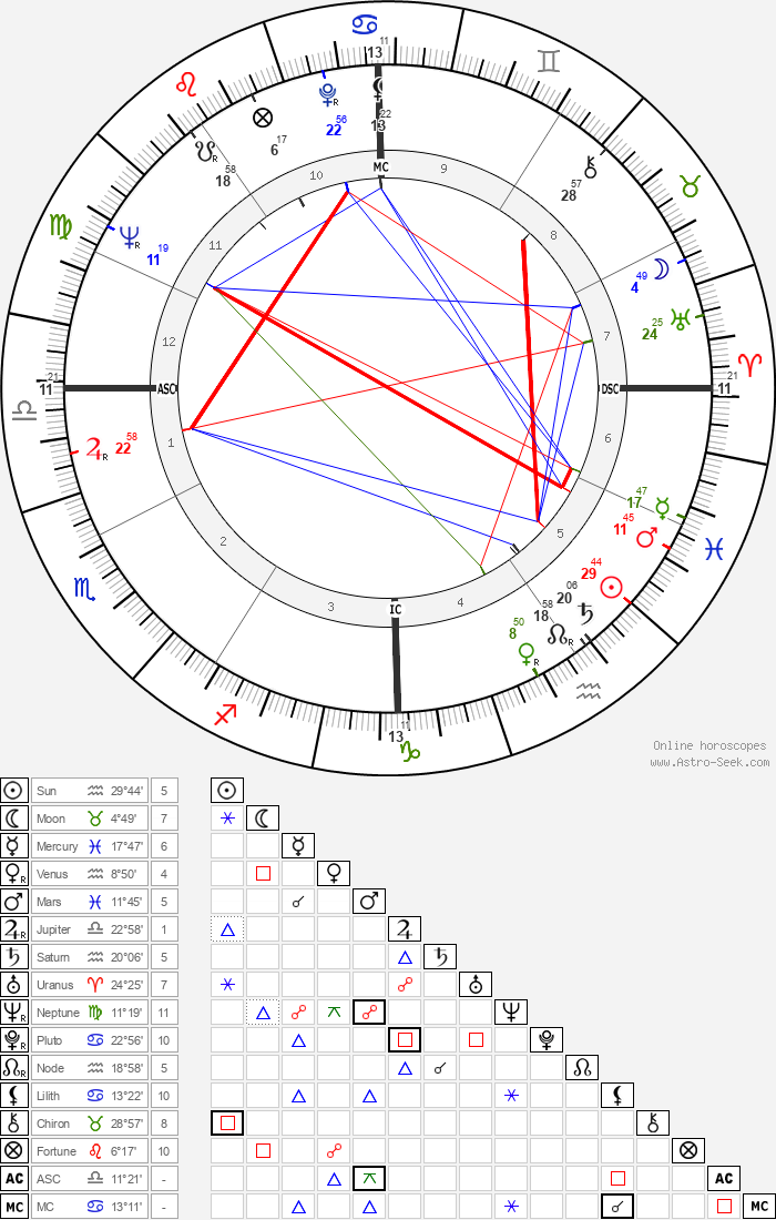 Audre Lorde - Astrology Natal Birth Chart