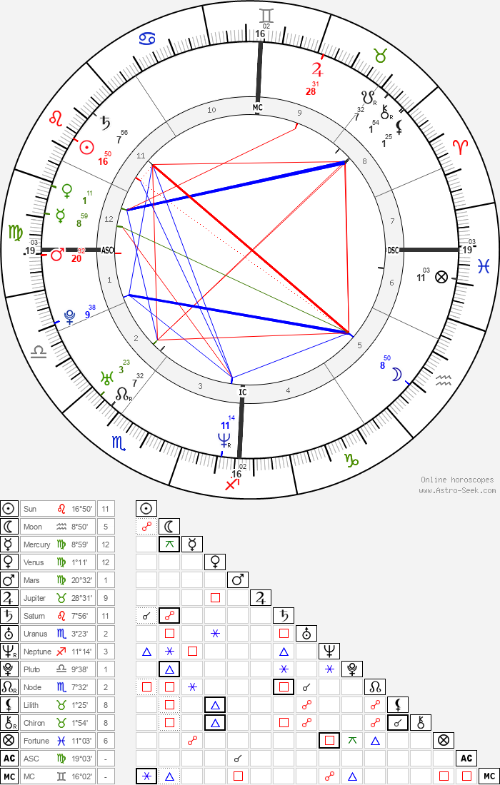 Audrey Tautou - Astrology Natal Birth Chart