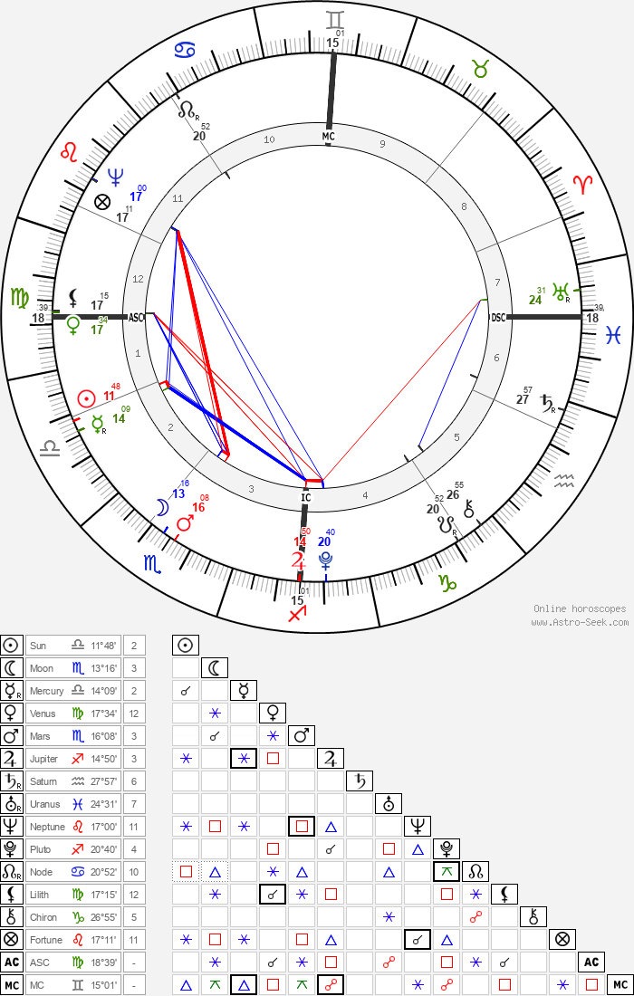 August Lafontaine - Astrology Natal Birth Chart