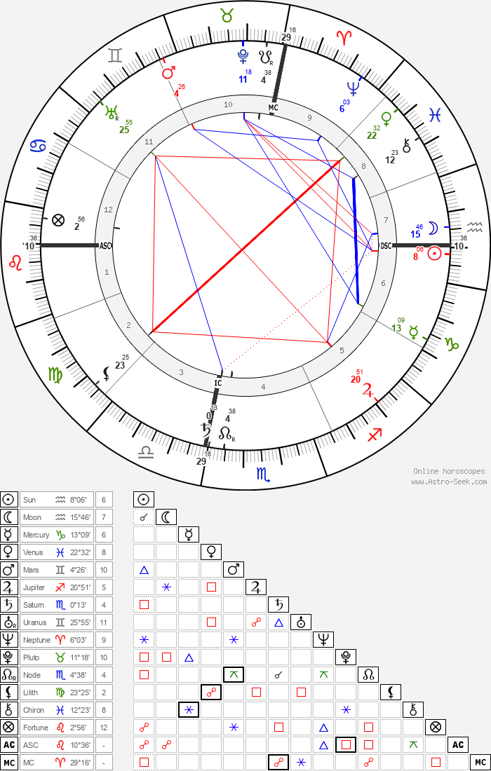 Augusta Foss Heindel - Astrology Natal Birth Chart