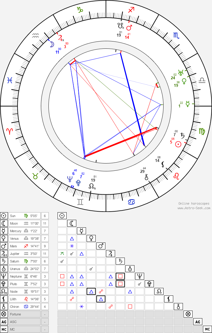 Auguste Pünkösdy - Astrology Natal Birth Chart