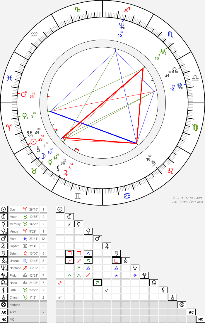 Austin Lysy - Astrology Natal Birth Chart