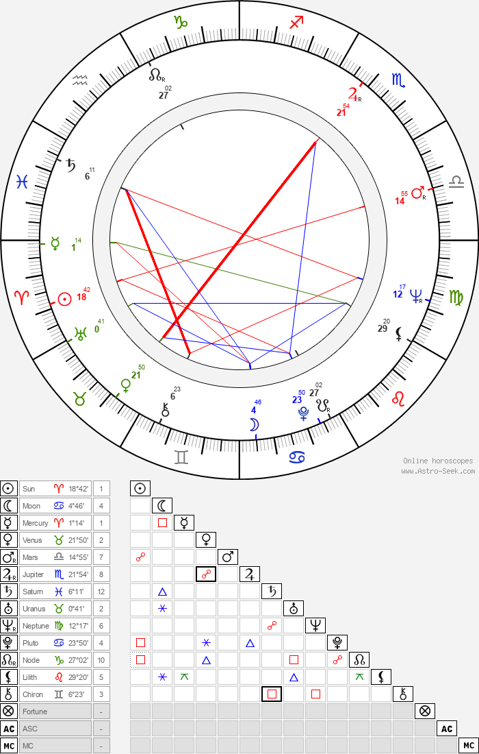 Avery Schreiber - Astrology Natal Birth Chart