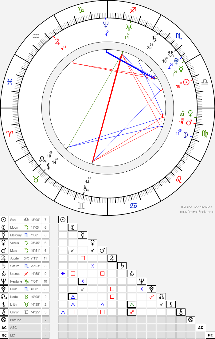 Aya Kiguchi - Astrology Natal Birth Chart
