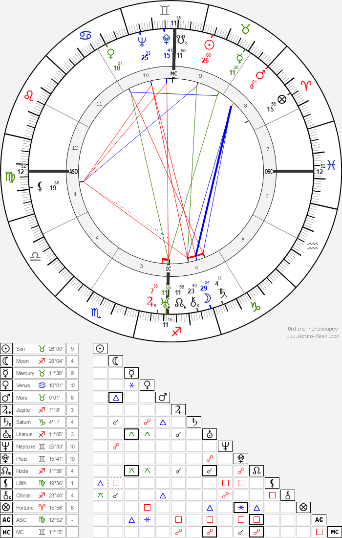 Ayatollah Khomeini - Astrology Natal Birth Chart