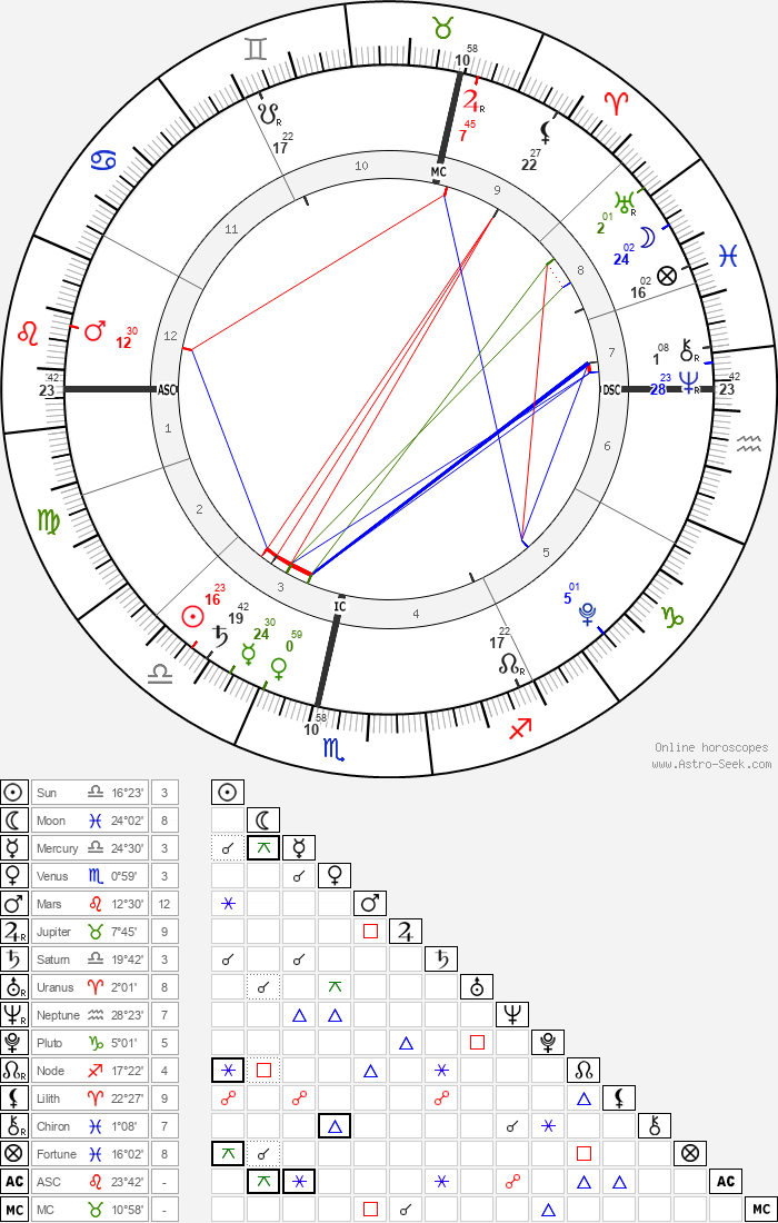 Baby Girl Beke - Astrology Natal Birth Chart