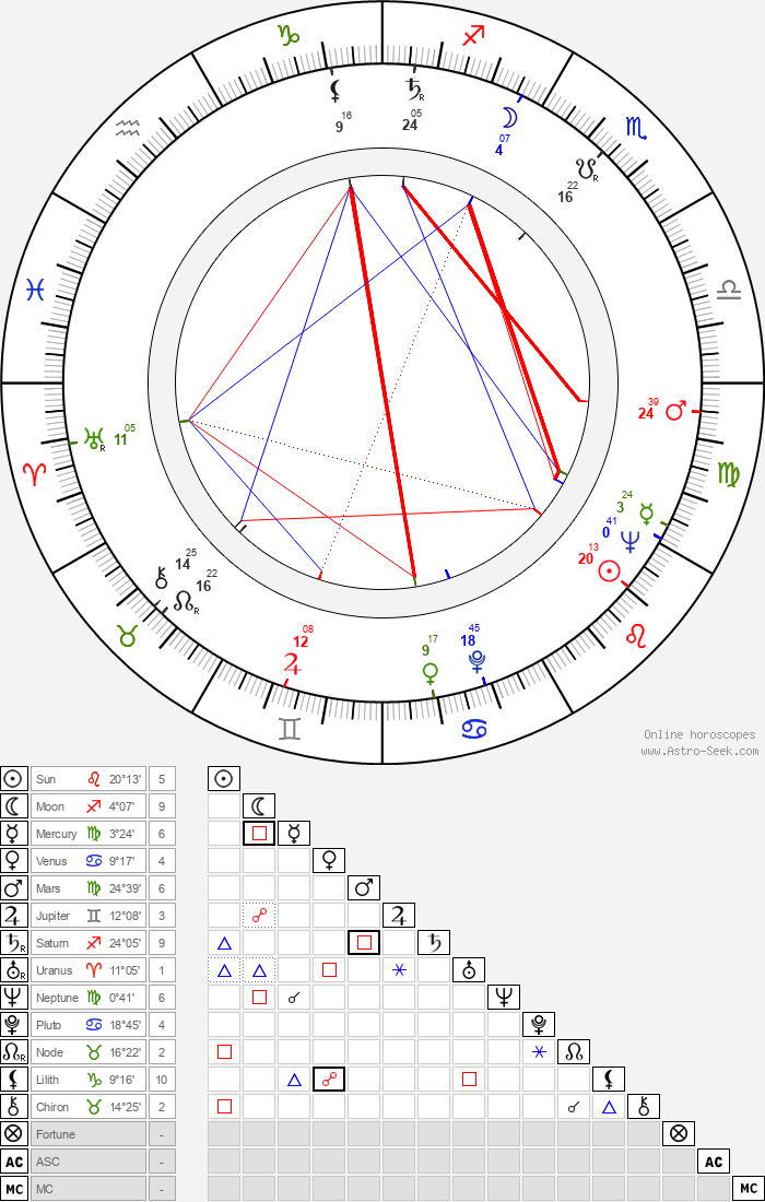 Bagrat Oganesyan - Astrology Natal Birth Chart