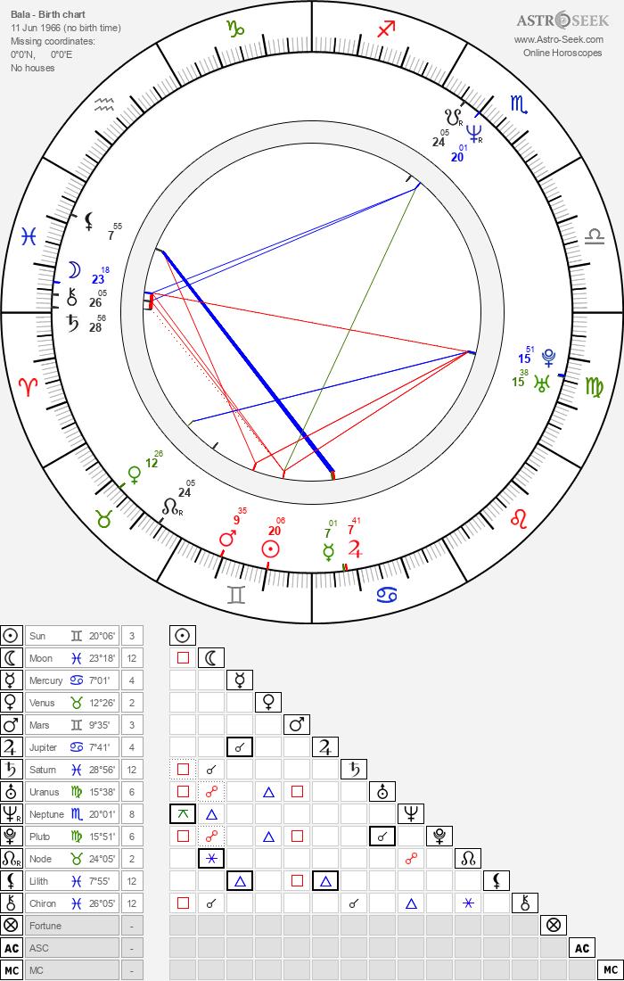 Bala - Astrology Natal Birth Chart