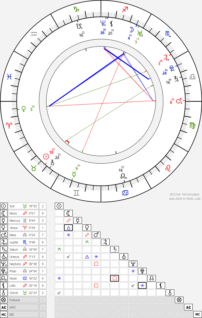 Barbara Cabrita - Astrology Natal Birth Chart
