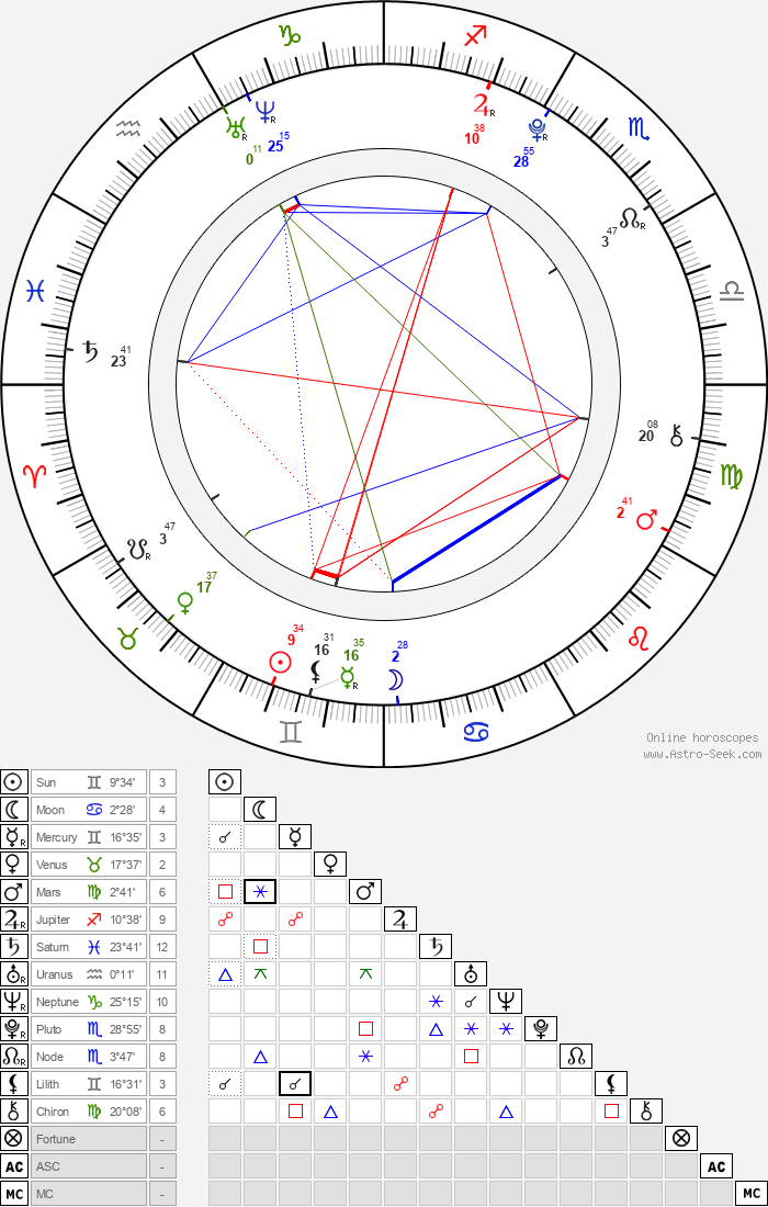 Barbora Janků - Astrology Natal Birth Chart