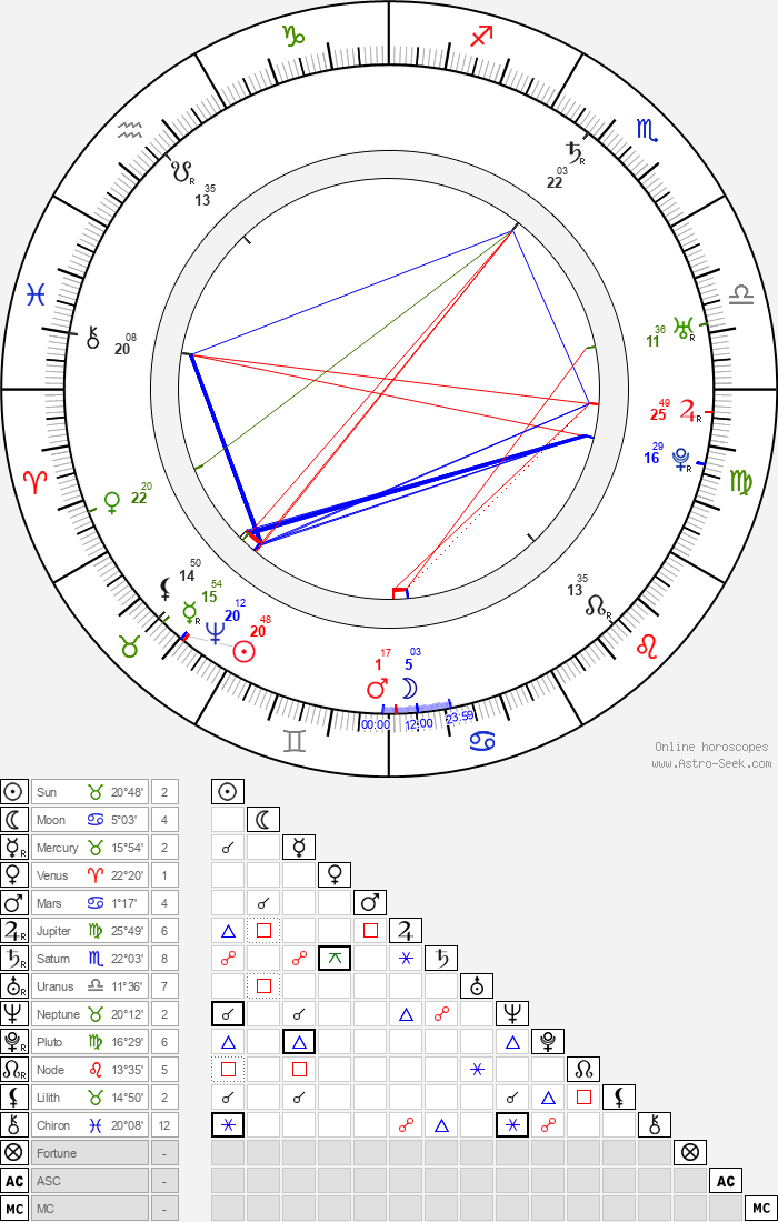 Baron Munchausen - Astrology Natal Birth Chart