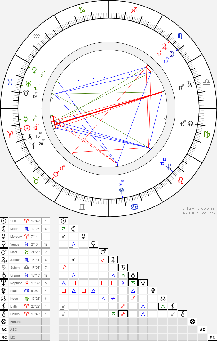 Beba Bidart - Astrology Natal Birth Chart