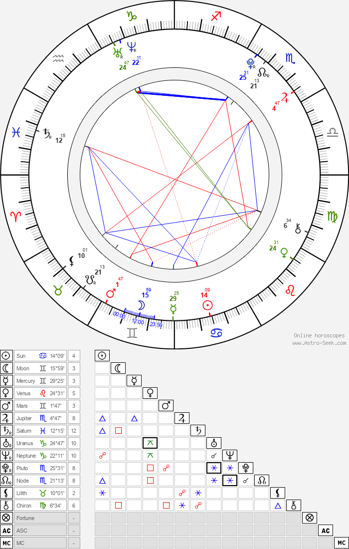 Becky Rosso - Astrology Natal Birth Chart
