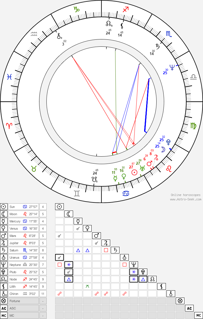 Béla Tarr - Astrology Natal Birth Chart