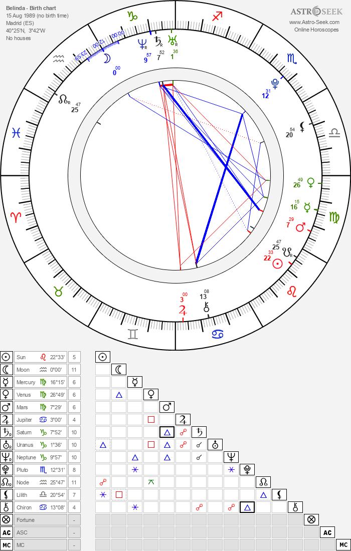 Belinda - Astrology Natal Birth Chart