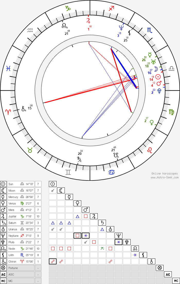 Ben Younger - Astrology Natal Birth Chart