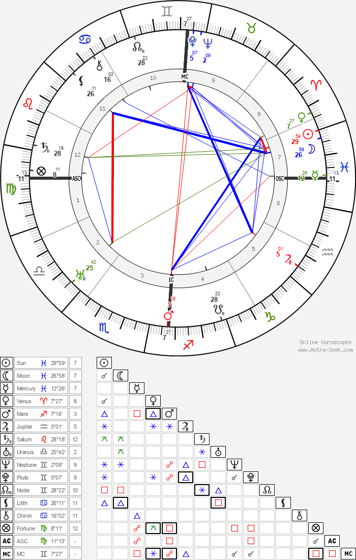Beniamino Gigli - Astrology Natal Birth Chart