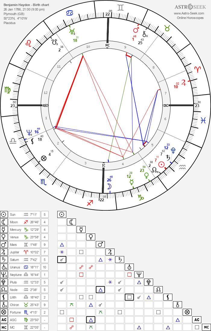 Benjamin Haydon - Astrology Natal Birth Chart