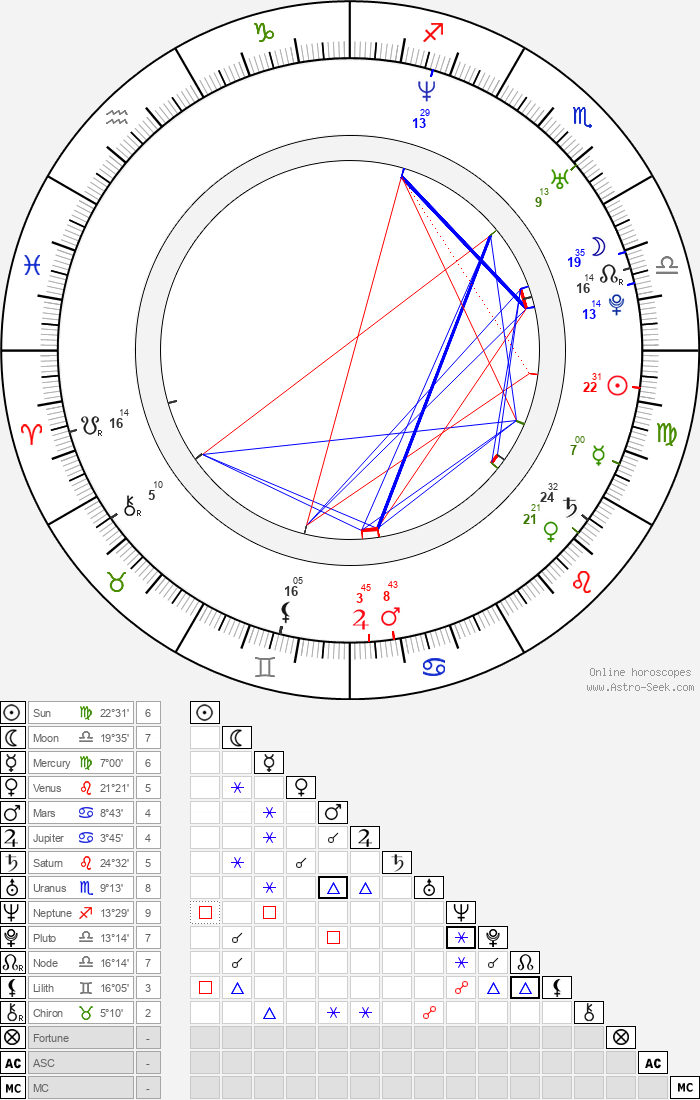 Benjamin Nurick - Astrology Natal Birth Chart