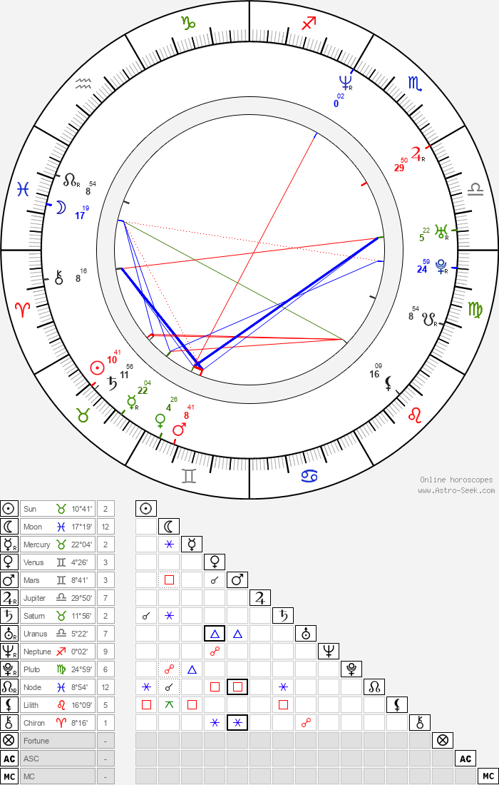 Bernard Butler - Astrology Natal Birth Chart