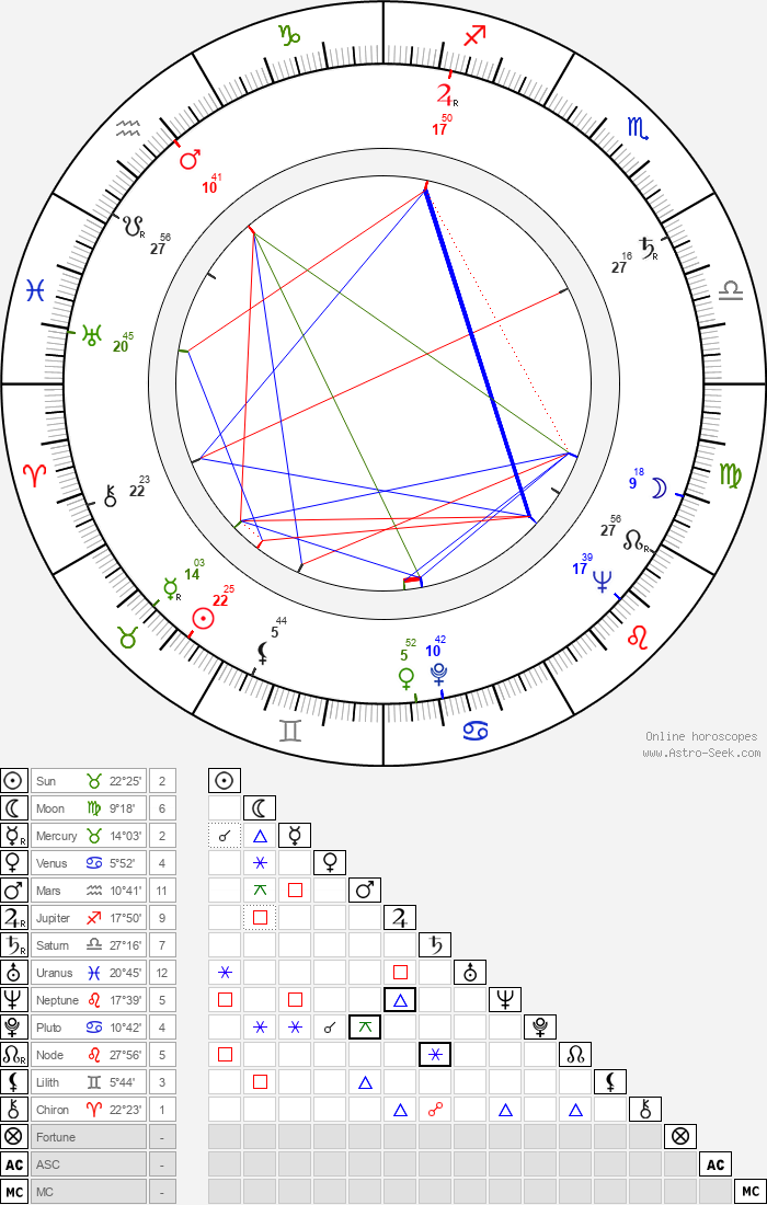 Bernard McEveety - Astrology Natal Birth Chart