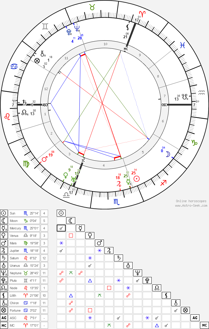 Bernard Montgomery - Astrology Natal Birth Chart