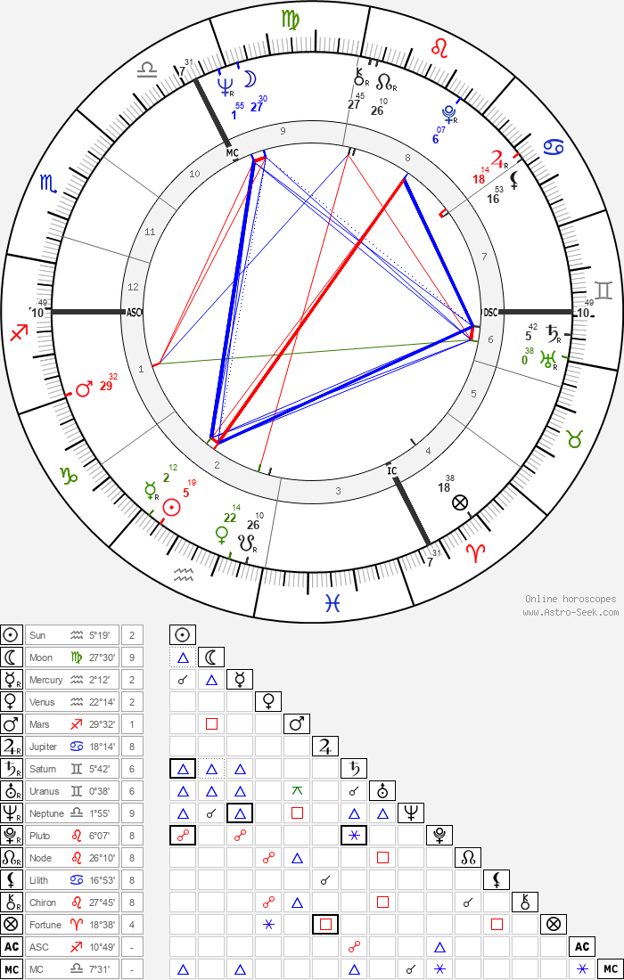 Bernard Roger Tapie - Astrology Natal Birth Chart