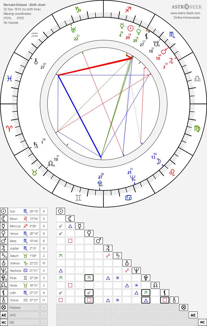 Bernard-Roland - Astrology Natal Birth Chart