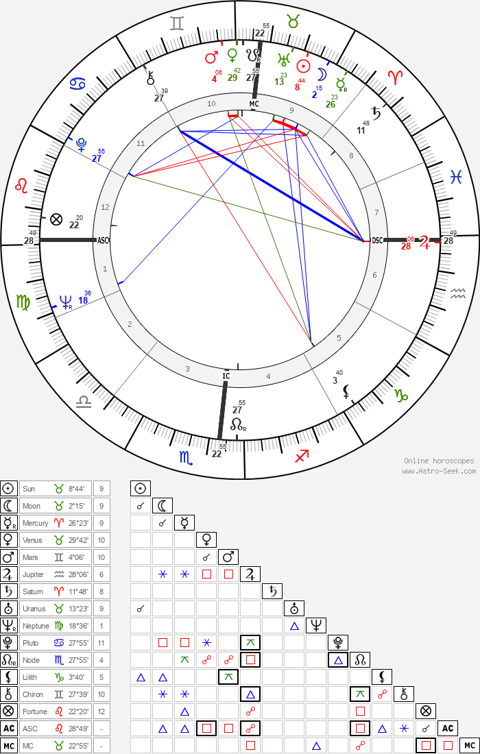 Bernie Madoff - Astrology Natal Birth Chart