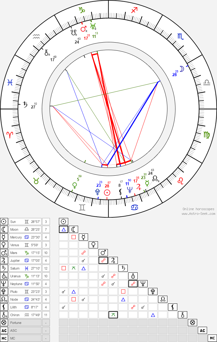 Bertha Tammelin - Astrology Natal Birth Chart