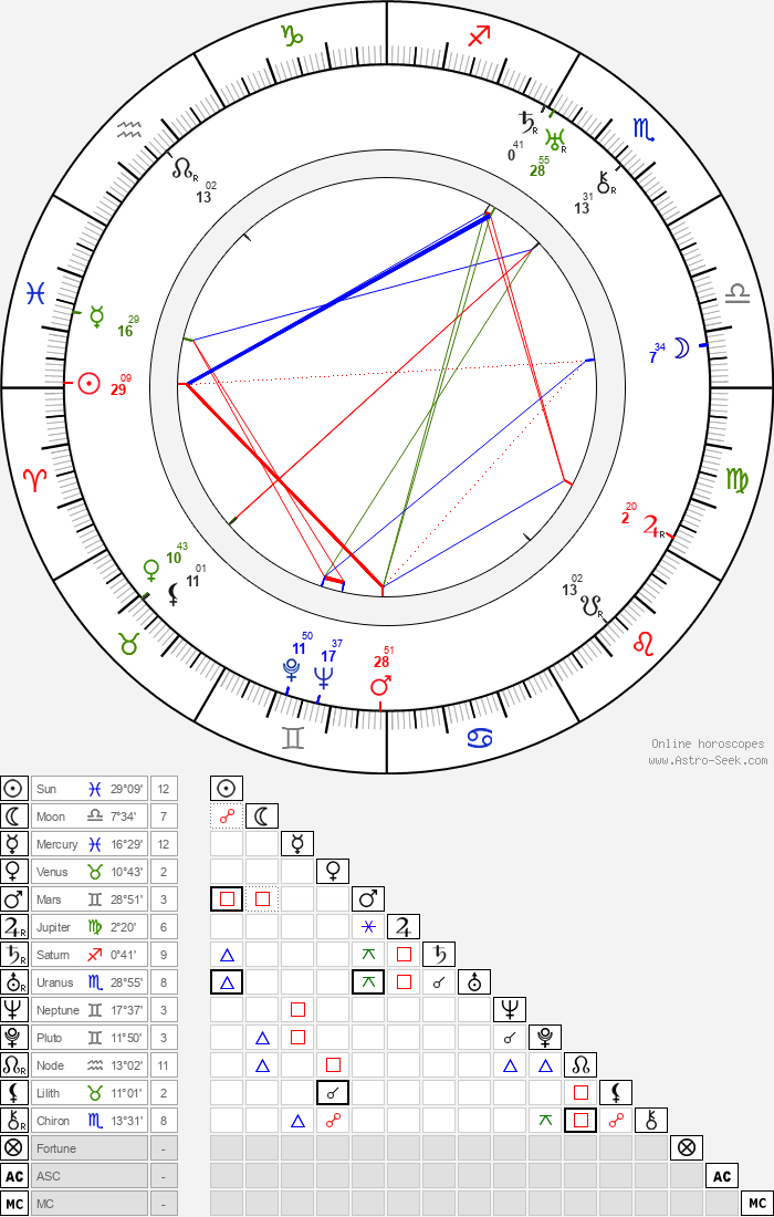 Betty Compson - Astrology Natal Birth Chart