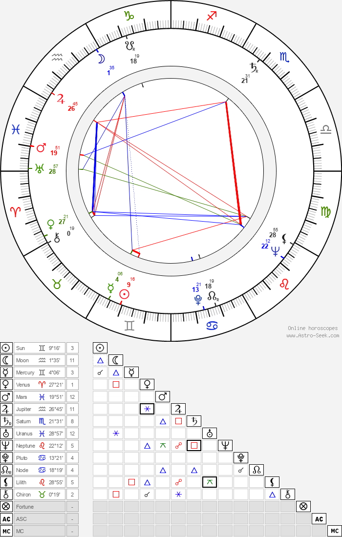 Betty Lucas - Astrology Natal Birth Chart