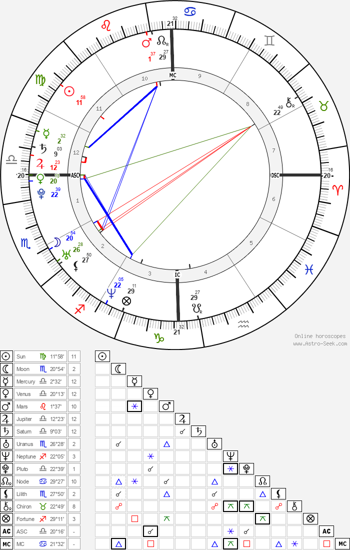 Beyoncé Knowles - Astrology Natal Birth Chart