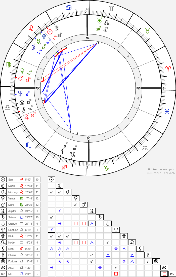 Bill Forsyth - Astrology Natal Birth Chart