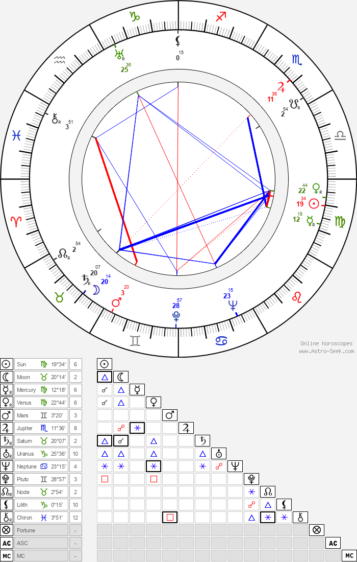 Bill Monroe - Astrology Natal Birth Chart