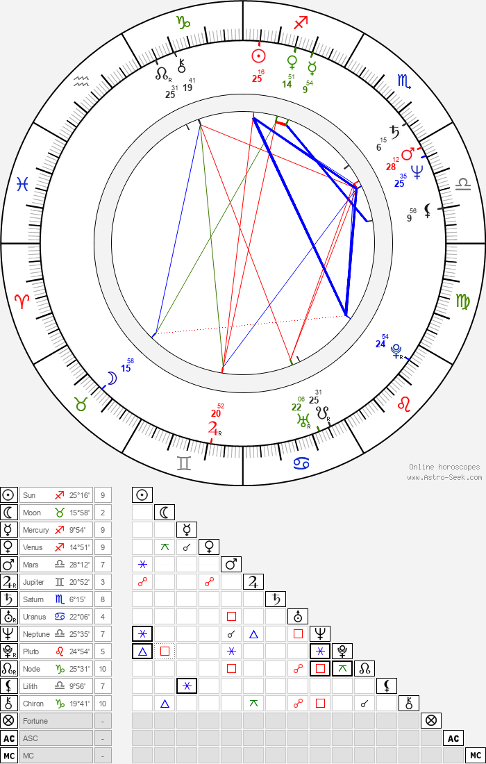 Bill Pullman - Astrology Natal Birth Chart