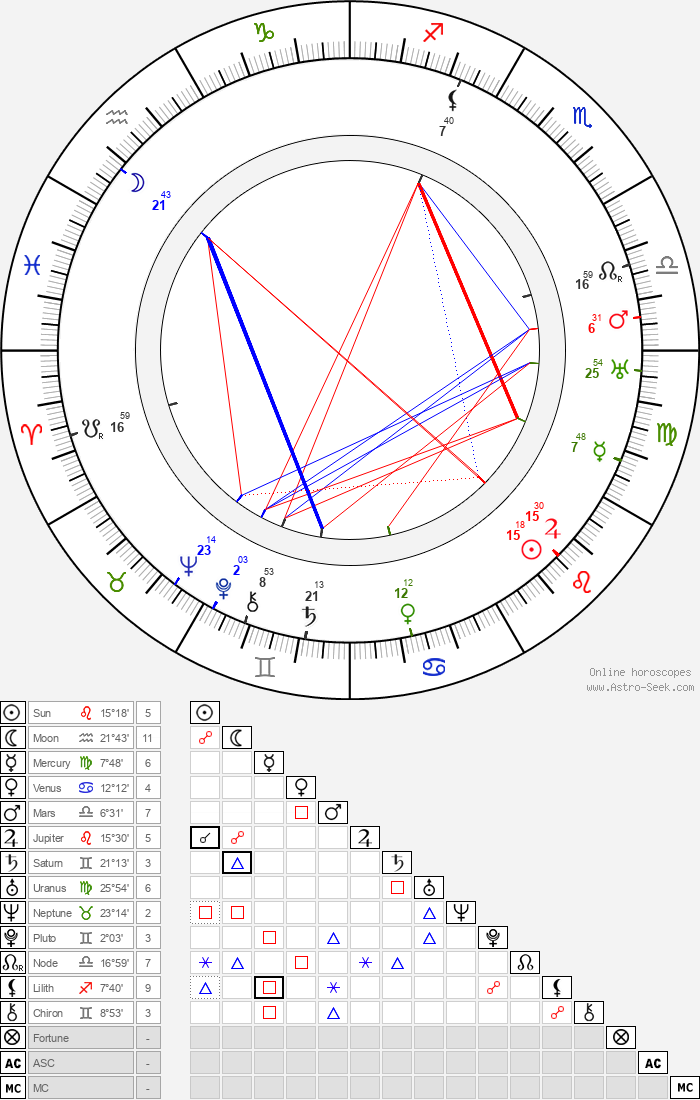 Billie Burke - Astrology Natal Birth Chart